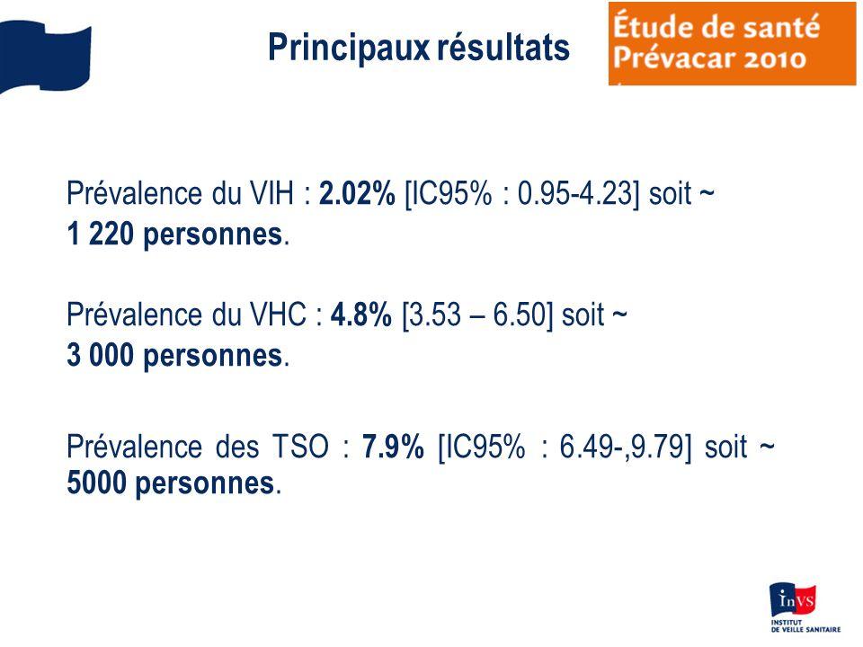 Principaux résultats Prévalence du VIH : 2.02% [IC95% : 0.95-4.23] soit ~ 1 220 personnes. Prévalence du VHC : 4.8% [3.53 – 6.50] soit ~